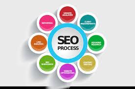 Digital Marketing Web Design Marketing Agencies Management Services