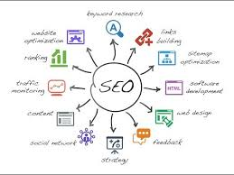 Odessa Texas Search Engine Optimization SEO
